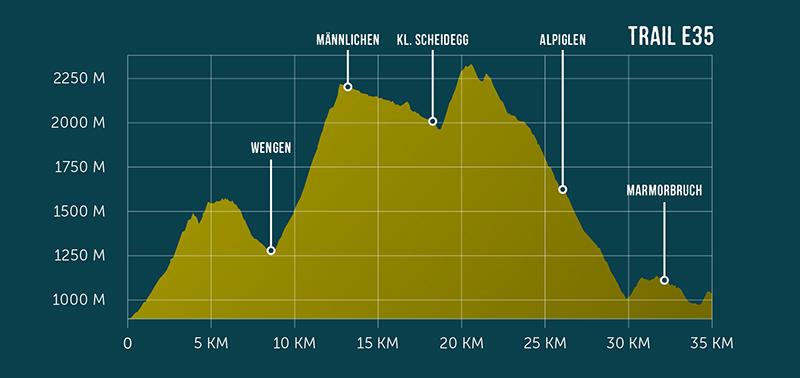 Route Profile Eiger Ultra Trail E35