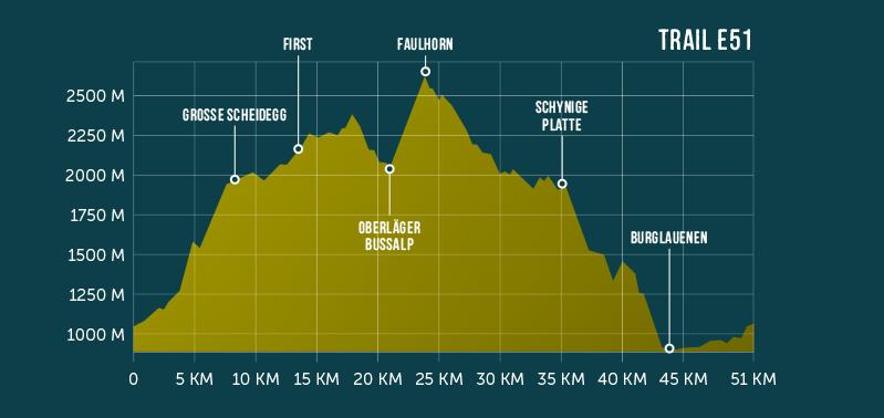 Höhenprofil Eiger Ultra Trail E51